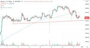 Bitcoin shows correction under the influence of news about China