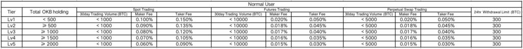 OKEx exchange fee detail normal user