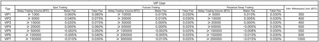 OKEx exchange fee vip user